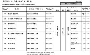 辰巳ヨシヒロ-仏教マンガシリーズ